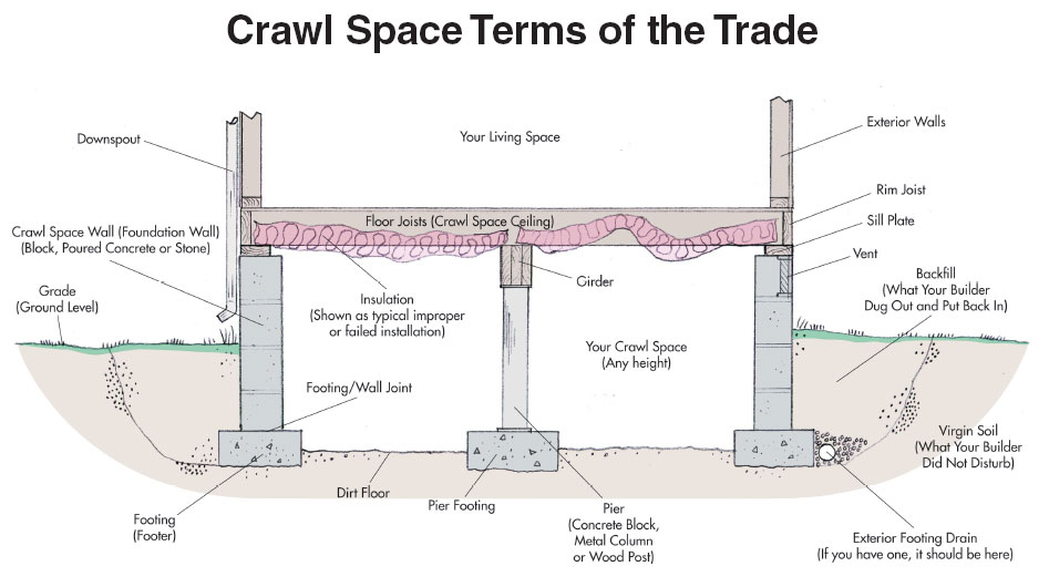 Smart jack crawl space stabilizer foundation repair for Pier and beam foundation cost
